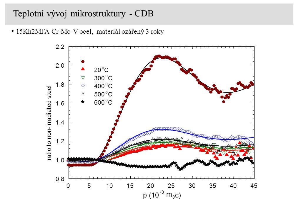 p (10 -3 m 0 c) 051015202530354045 0.8 1.0 1.2 1.4 1.6 1.8 2.0 2.2 20 o C 300 o C 400 o C 500 o C 600 o C ratio to non-irradiated steel Teplotní vývoj