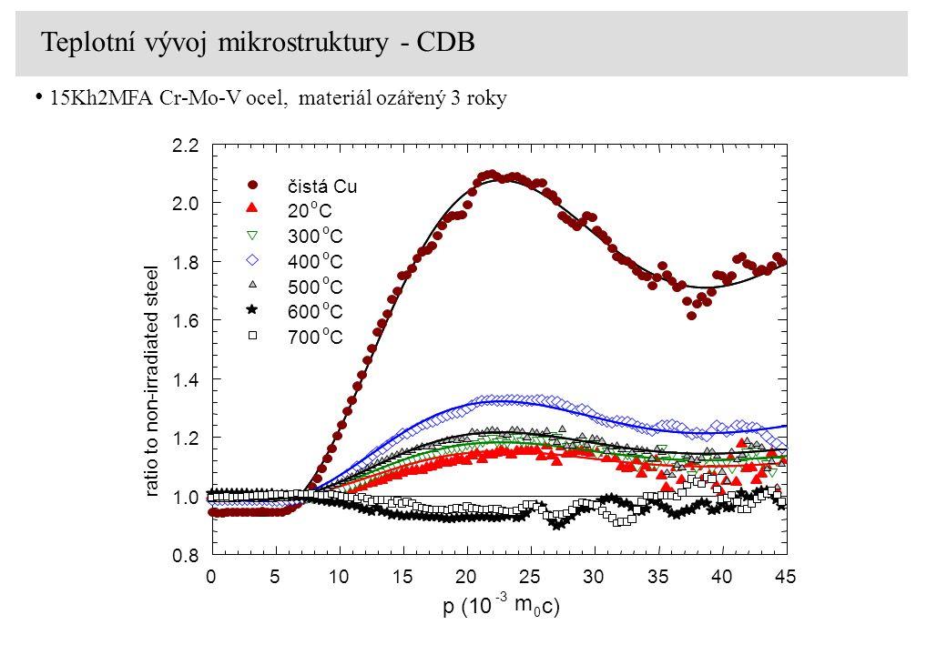 p (10 -3 m 0 c) 051015202530354045 ratio to non-irradiated steel 0.8 1.0 1.2 1.4 1.6 1.8 2.0 2.2 čistá Cu 20 o C 300 o C 400 o C 500 o C 600 o C 700 o