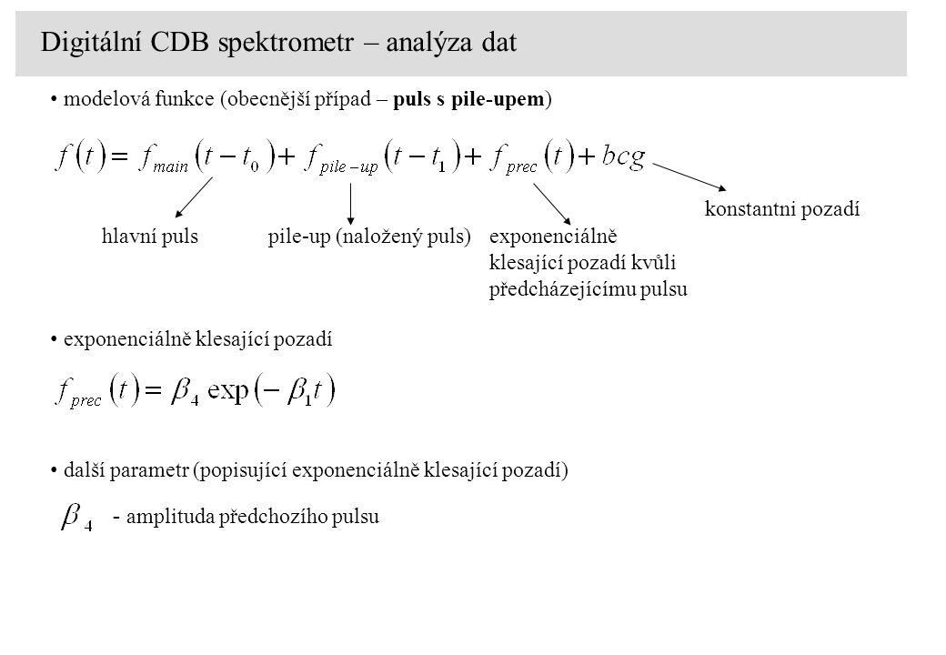 další parametr (popisující exponenciálně klesající pozadí) - amplituda předchozího pulsu exponenciálně klesající pozadí Pure-digital setup Digitální C