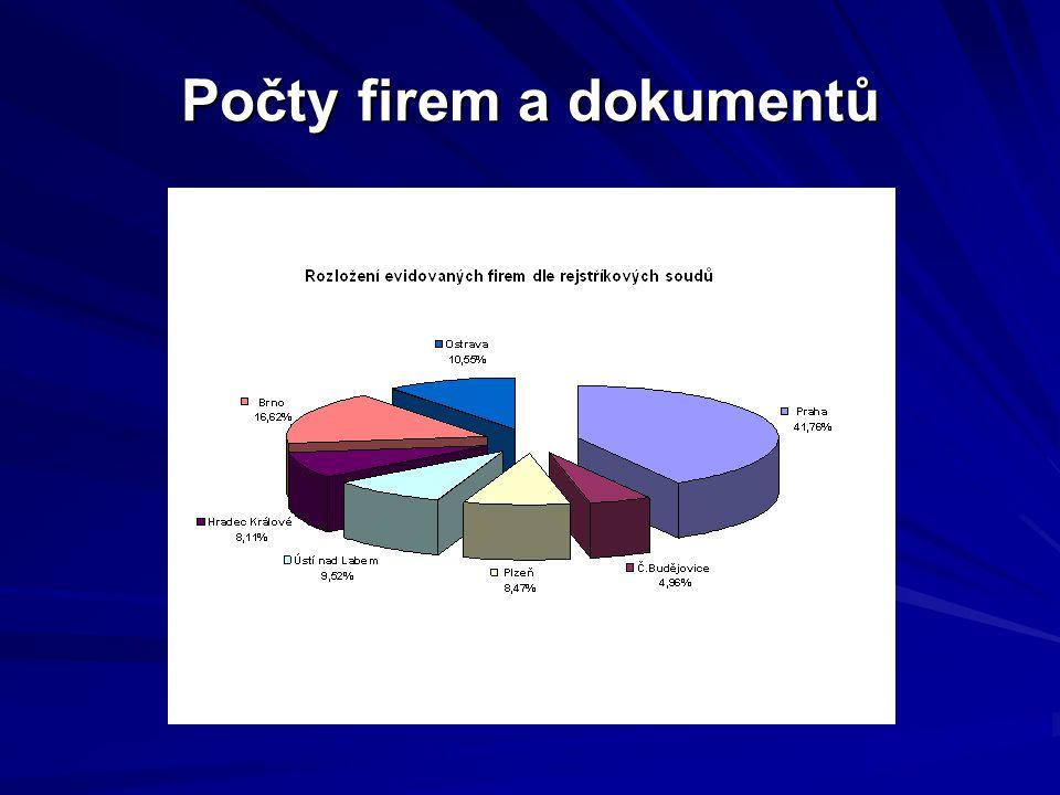 Přístupy k evidenci Průměrné měsíční údaje Počet výpisů u všech OR - 45 428 Počet výpisů pomocí Internetu - 1 905 886 Počet hledání v OR na Internetu - 2 951 815 Počet hledání údajů ve SL - 273 891 Počet zobrazených dokumentů SL - 150 160