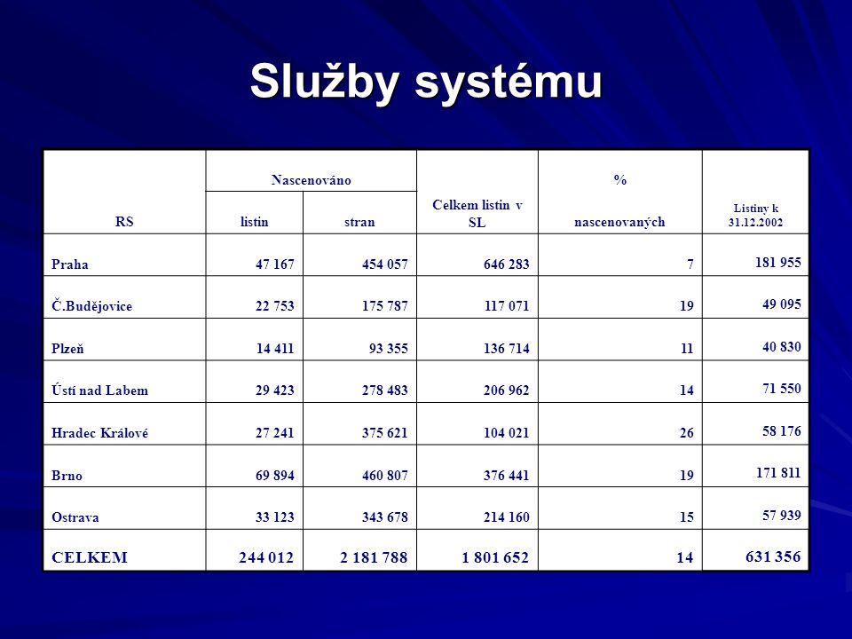 Služby systému RS Nascenováno Celkem listin v SL % Listiny k 31.12.2002 listinstrannascenovaných Praha47 167454 057646 2837 181 955 Č.Budějovice22 753