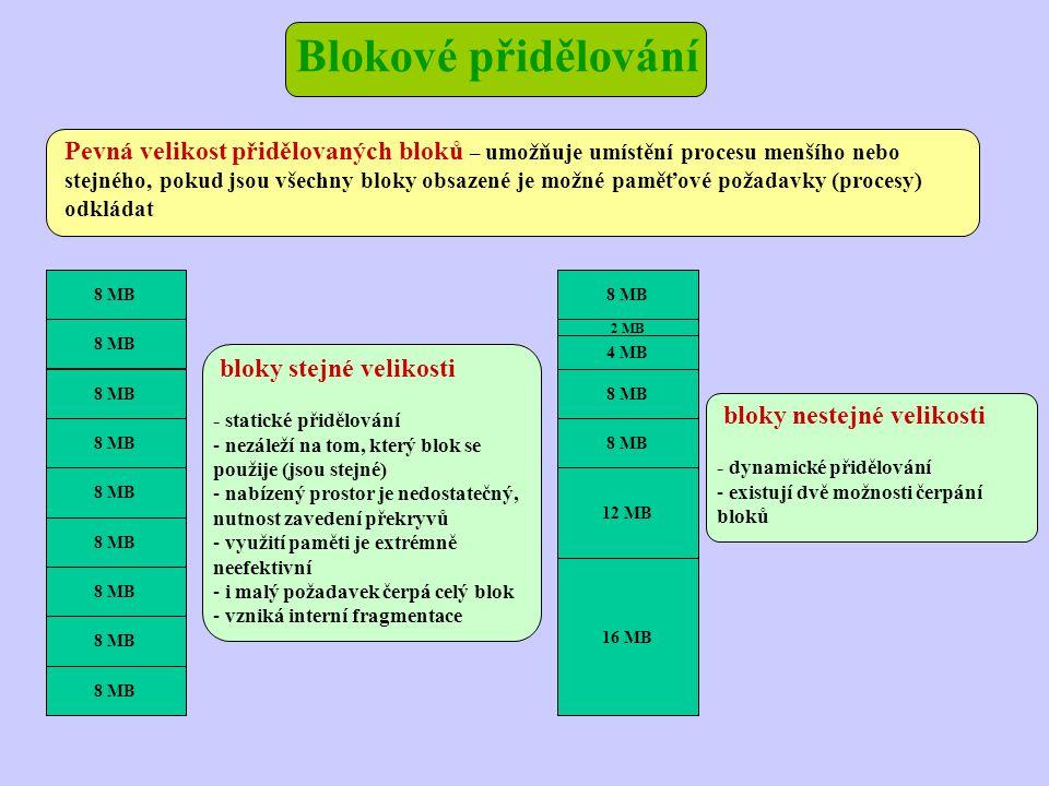 Pevná velikost přidělovaných bloků – umožňuje umístění procesu menšího nebo stejného, pokud jsou všechny bloky obsazené je možné paměťové požadavky (procesy) odkládat 8 MB 2 MB 4 MB 8 MB 12 MB 16 MB bloky stejné velikosti - statické přidělování - nezáleží na tom, který blok se použije (jsou stejné) - nabízený prostor je nedostatečný, nutnost zavedení překryvů - využití paměti je extrémně neefektivní - i malý požadavek čerpá celý blok - vzniká interní fragmentace bloky nestejné velikosti - dynamické přidělování - existují dvě možnosti čerpání bloků