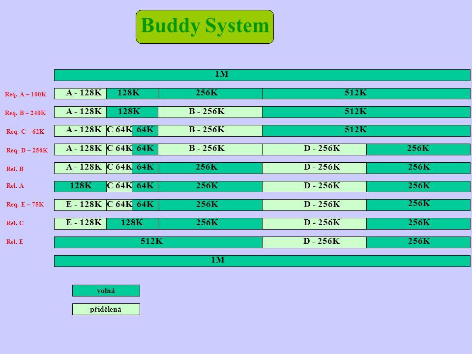 Buddy System volná přidělená Req. B – 240K Req. A – 100K