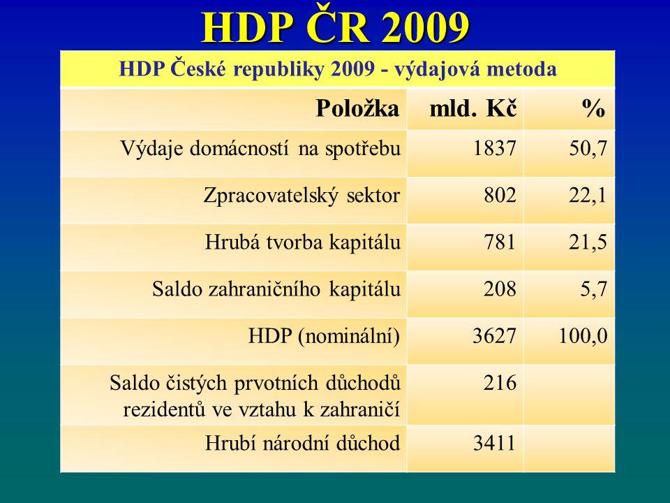 HDP ČR 2009 HDP České republiky 2009 - výdajová metoda Položkamld. Kč% Výdaje domácností na spotřebu183750,7 Zpracovatelský sektor80222,1 Hrubá tvorba