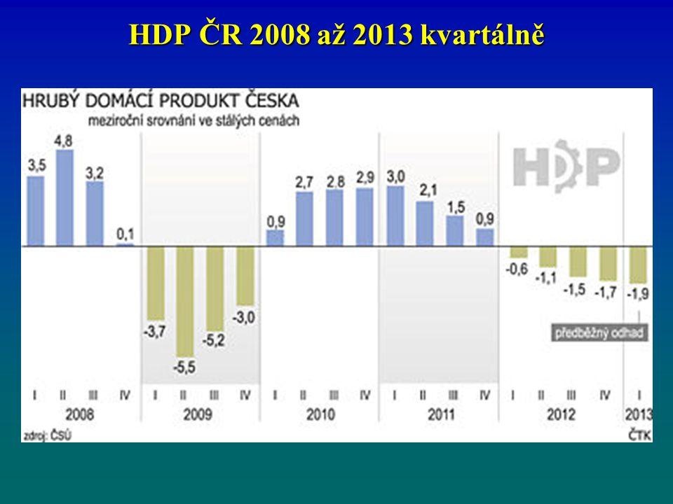 HDP ČR 2008 až 2013 kvartálně
