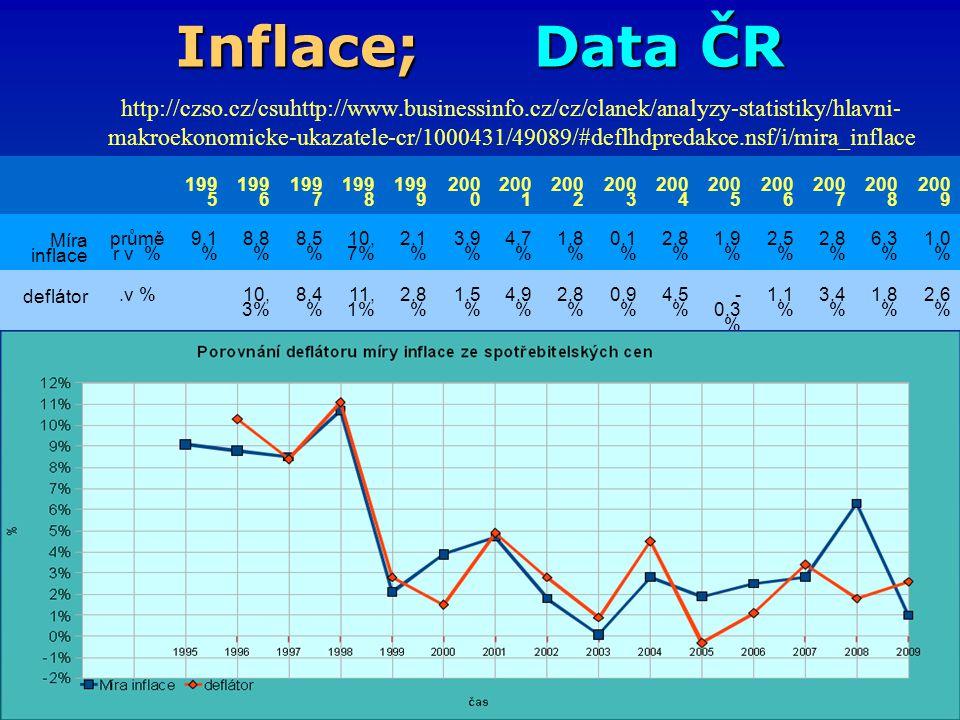 Inflace; Data ČR http://czso.cz/csuhttp://www.businessinfo.cz/cz/clanek/analyzy-statistiky/hlavni- makroekonomicke-ukazatele-cr/1000431/49089/#deflhdp