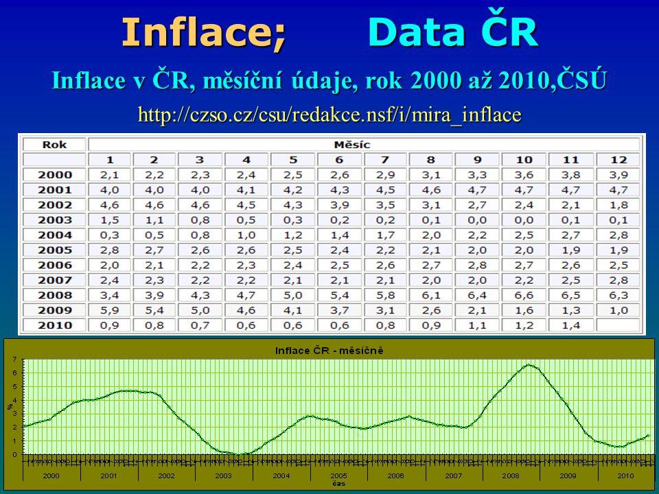 Inflace; Data ČR Inflace v ČR, měsíční údaje, rok 2000 až 2010,ČSÚ http://czso.cz/csu/redakce.nsf/i/mira_inflace