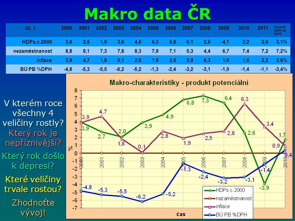 Makro data ČR V kterém roce všechny 4 veličiny rostly? Který rok je nepříznivější? Který rok došlo k depresi? Které veličiny trvale rostou? Zhodnoťte