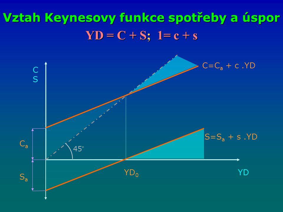 YD = C + S; 1= c + s Vztah Keynesovy funkce spotřeby a úspor CSCS YD C=C a + c.YD S=S a + s.YD CaCa SaSa YD 0 45°
