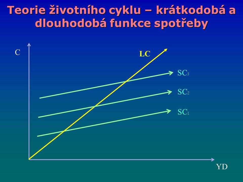 Teorie životního cyklu – krátkodobá a dlouhodobá funkce spotřeby SC 3 SC 1 YD C LC SC 2