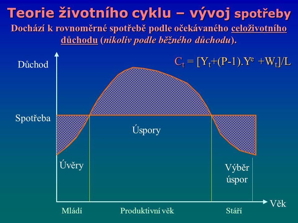 Teorie životního cyklu – vývoj spotřeby Důchod Spotřeba Věk Úspory Výběr úspor Úvěry MládíProduktivní věkStáří C t = [Y t +(P-1).Y e +W t ]/L Dochází