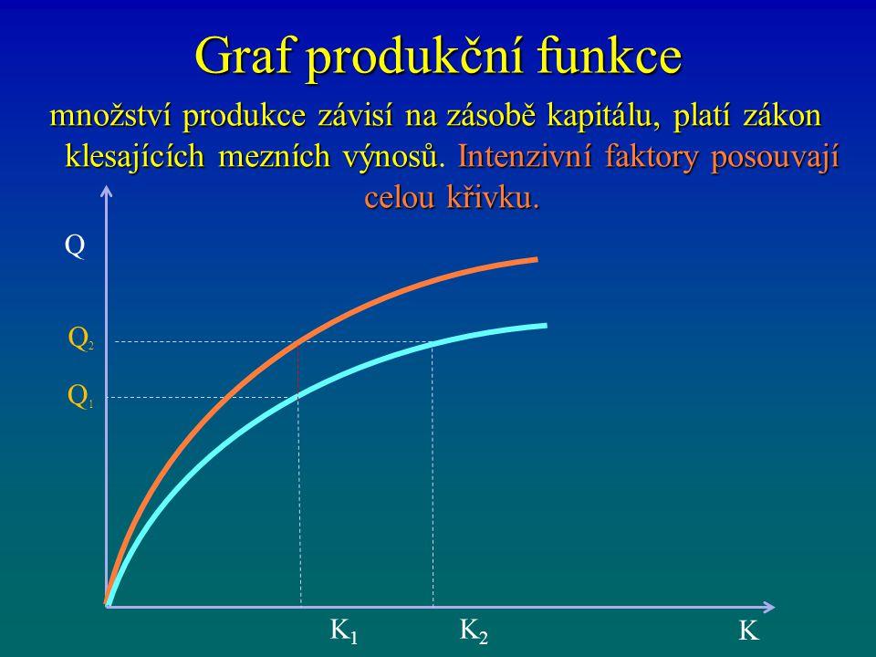Graf produkční funkce množství produkce závisí na zásobě kapitálu, platí zákon klesajících mezních výnosůIntenzivní faktory posouvají celou křivku. mn