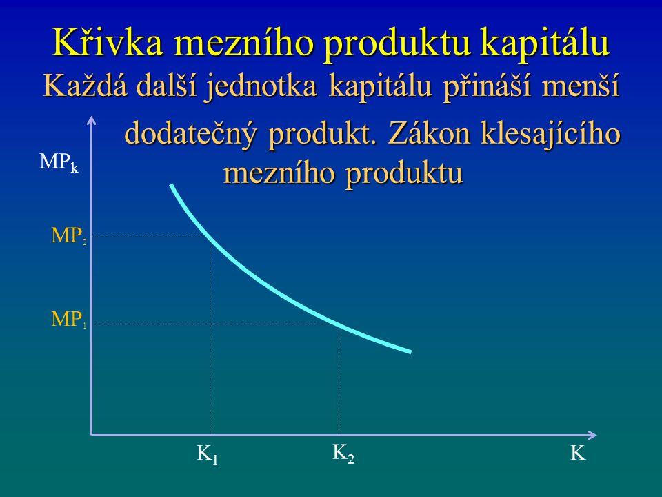 Křivka mezního produktu kapitálu Každá další jednotka kapitálu přináší menší dodatečný produkt. Zákon klesajícího mezního produktu dodatečný produkt.