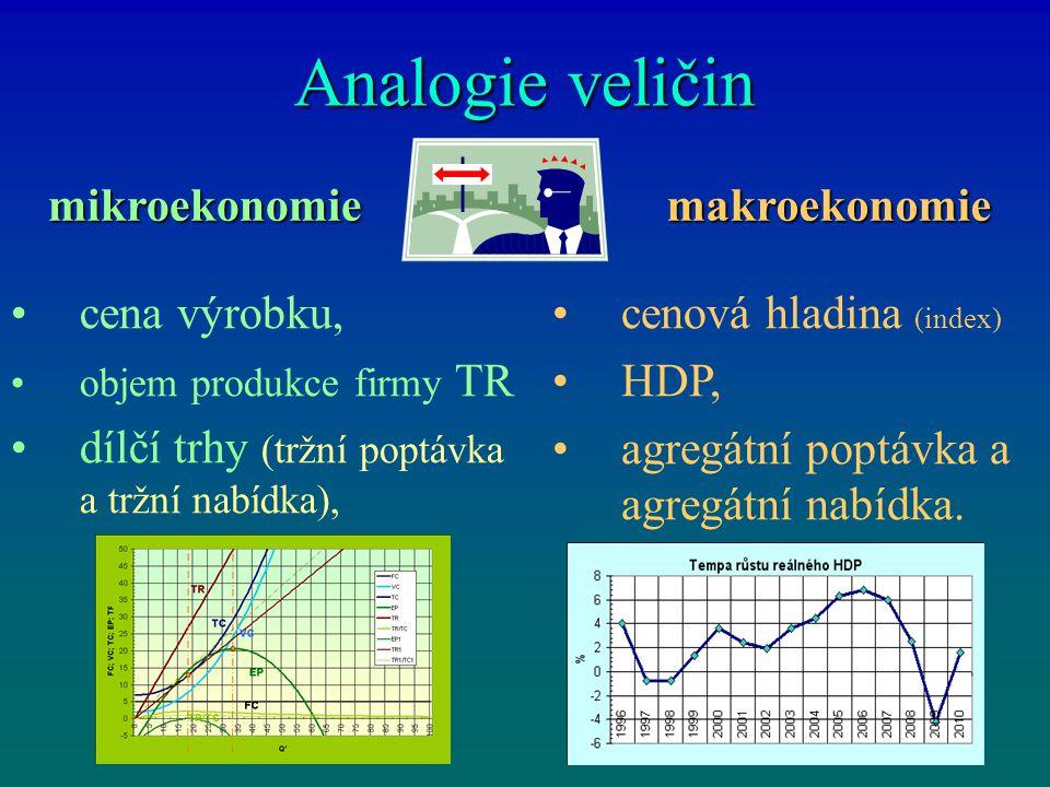 Analogie veličin cena výrobku, objem produkce firmy TR dílčí trhy (tržní poptávka a tržní nabídka), mikroekonomiemakroekonomie cenová hladina (index)
