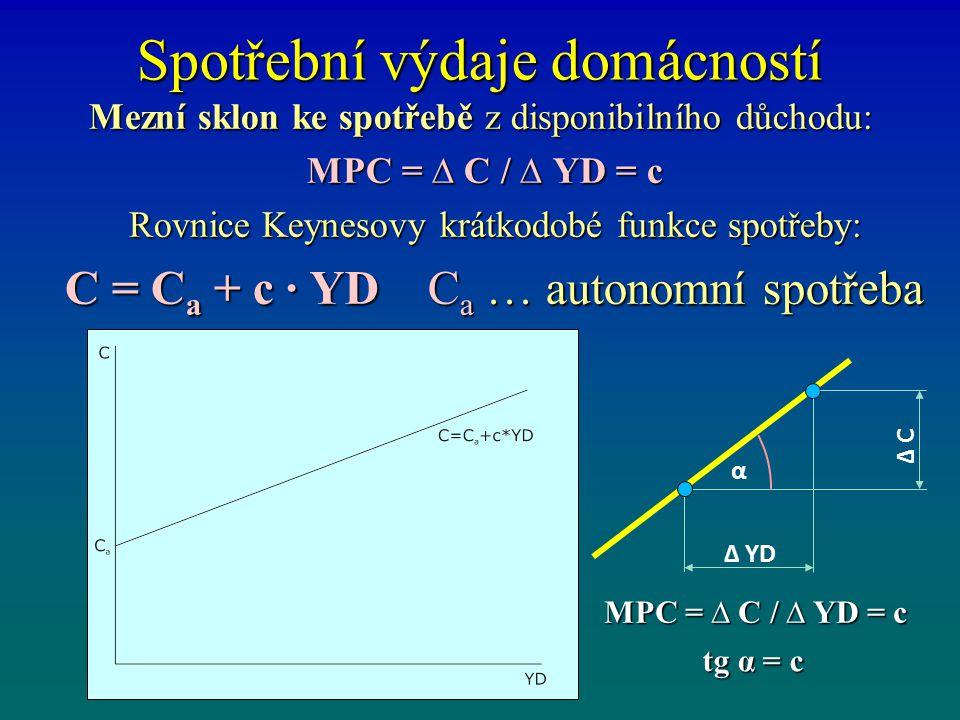 Spotřební výdaje domácností Mezní sklon ke spotřebě z disponibilního důchodu: MPC = ∆ C / ∆ YD = c MPC = ∆ C / ∆ YD = c Rovnice Keynesovy krátkodobé funkce spotřeby: Rovnice Keynesovy krátkodobé funkce spotřeby: C = C a + c · YD C a … autonomní spotřeba C = C a + c · YD C a … autonomní spotřeba MPC = ∆ C / ∆ YD = c tg α = c Δ YD Δ C α