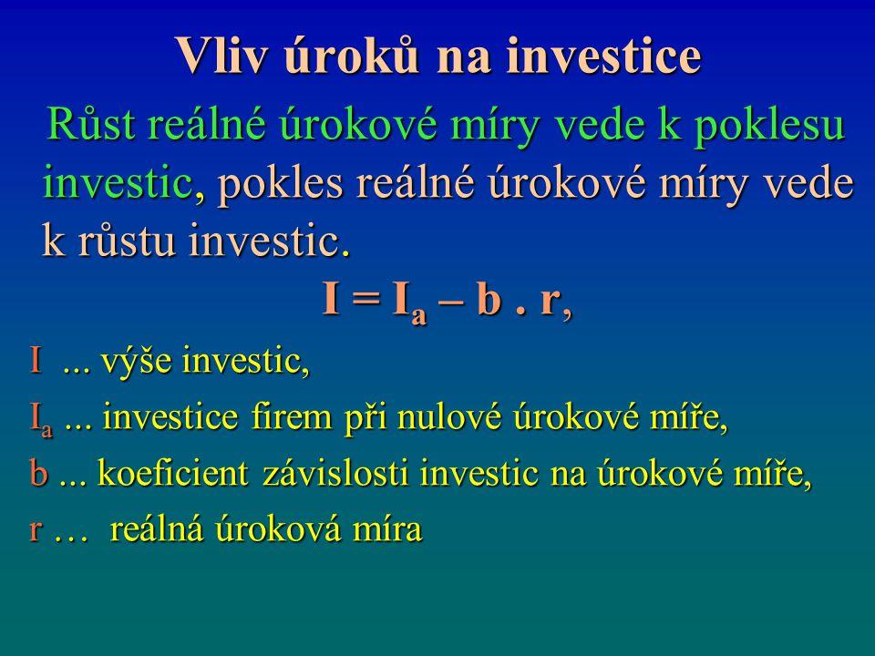 Vliv úroků na investice Růst reálné úrokové míry vede k poklesu investic, pokles reálné úrokové míry vede k růstu investic.