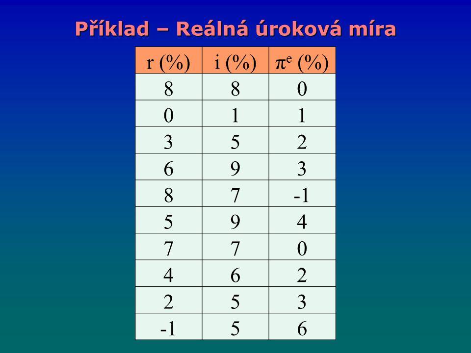 r (%)i (%)π e (%) 880 011 352 693 87 594 770 462 253 56