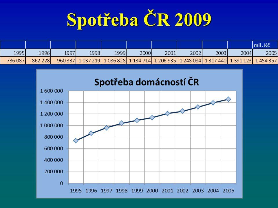 Spotřební výdaje domácností Rovnice Keynesovi krátkodobé funkce spotřeby : C = C a + c · YD C = C a + c · YD