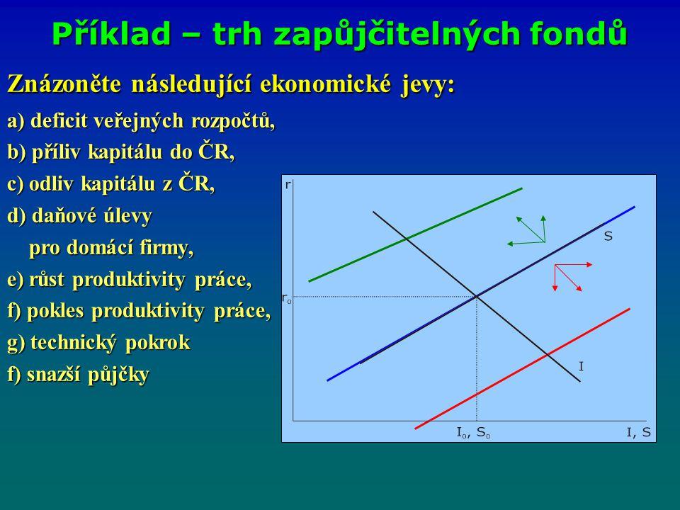 Znázoněte následující ekonomické jevy: a) deficit veřejných rozpočtů, b) příliv kapitálu do ČR, c) odliv kapitálu z ČR, d) daňové úlevy pro domácí firmy, pro domácí firmy, e) růst produktivity práce, f) pokles produktivity práce, g) technický pokrok f) snazší půjčky Příklad – trh zapůjčitelných fondů