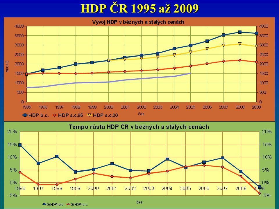 HDP ČR 1995 až 2009