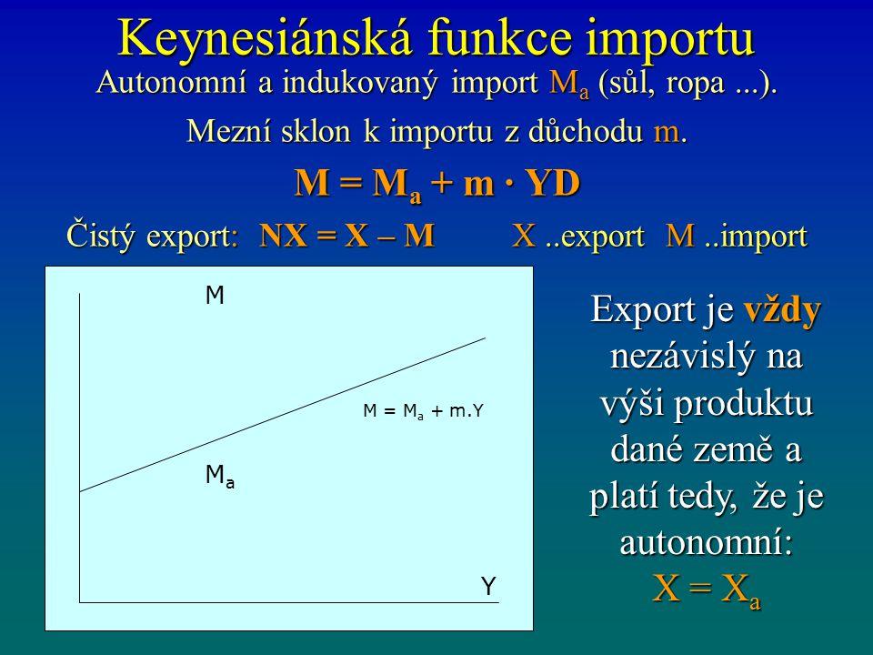 Keynesiánská funkce importu Autonomní a indukovaný import M a (sůl, ropa...).