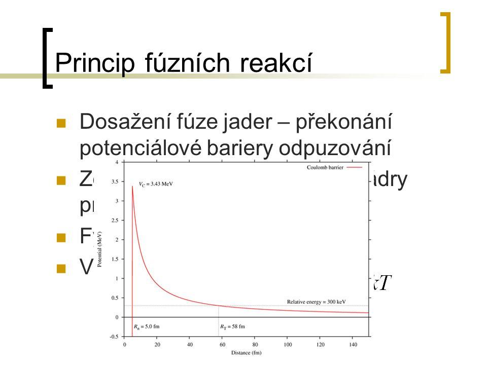 Princip fúzních reakcí Dosažení fúze jader – překonání potenciálové bariery odpuzování Zdravý selský rozum – mrštit jádry proti sobě dostatečně silně