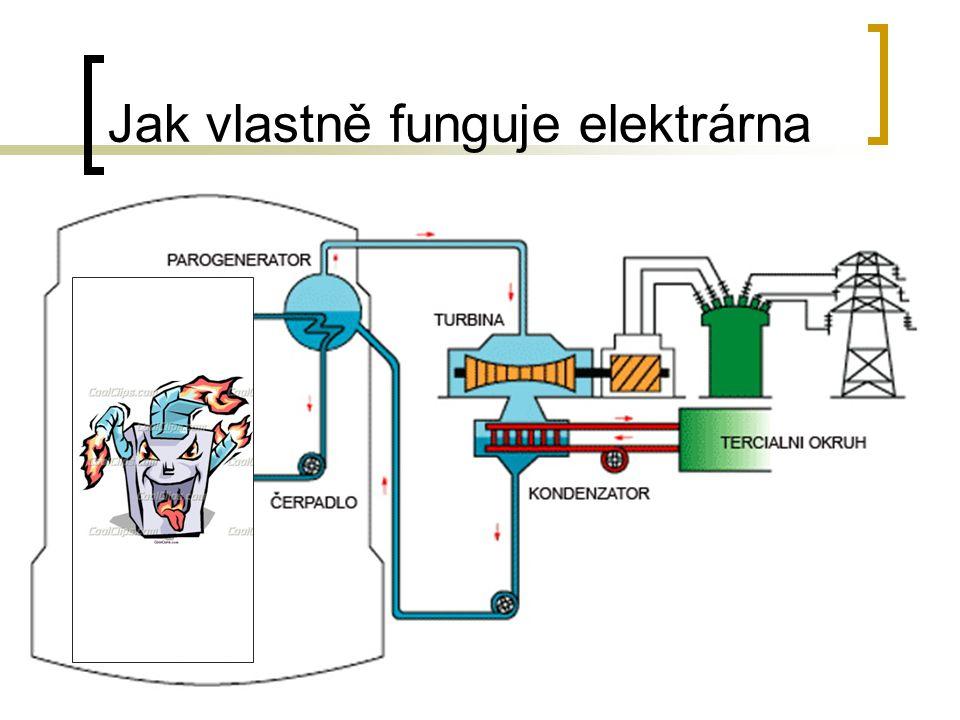 Obecný princip reaktoru Jádra He:  Nabité částice zachyceny v magnet.