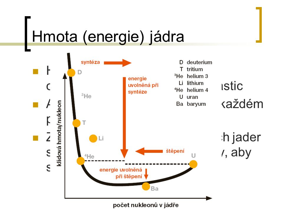 Hmota (energie) jádra Hmotnost jádra je tedy jiná než osamocených elementárních částic Aby v tom byl větší zmatek – v každém prvku je tenhle rozdíl ji