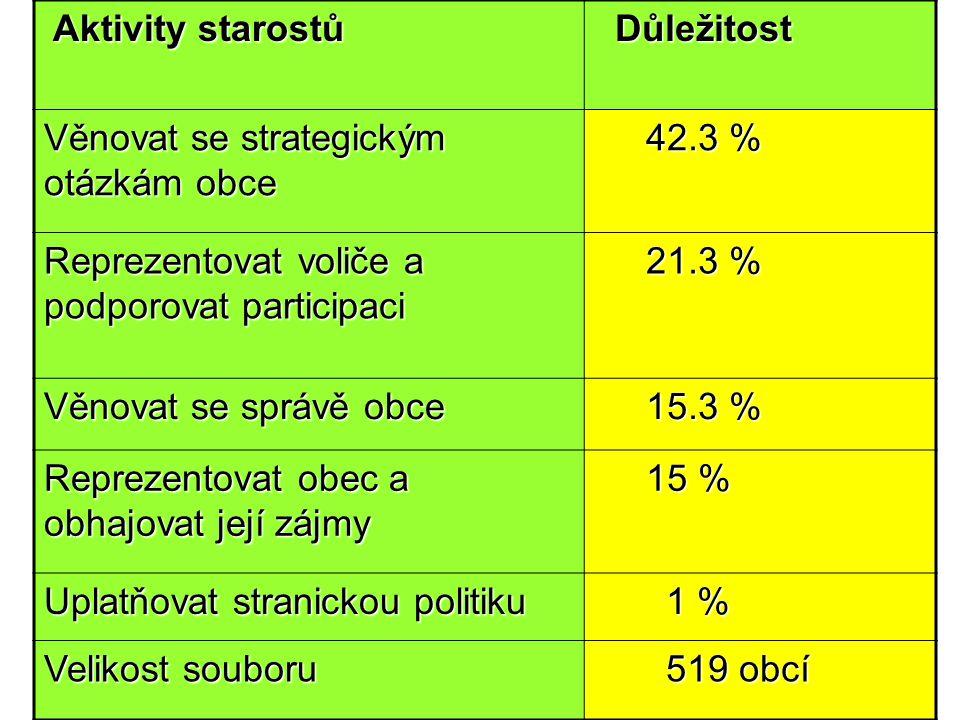 24.4.201510 Aktivity starostů Aktivity starostů Důležitost Důležitost Věnovat se strategickým otázkám obce 42.3 % 42.3 % Reprezentovat voliče a podpor