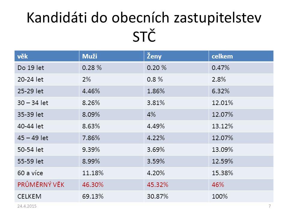 Kandidáti do obecních zastupitelstev STČ věkMužiŽenycelkem Do 19 let0.28 %0.20 %0.47% 20-24 let2%0.8 %2.8% 25-29 let4.46%1.86%6.32% 30 – 34 let8.26%3.