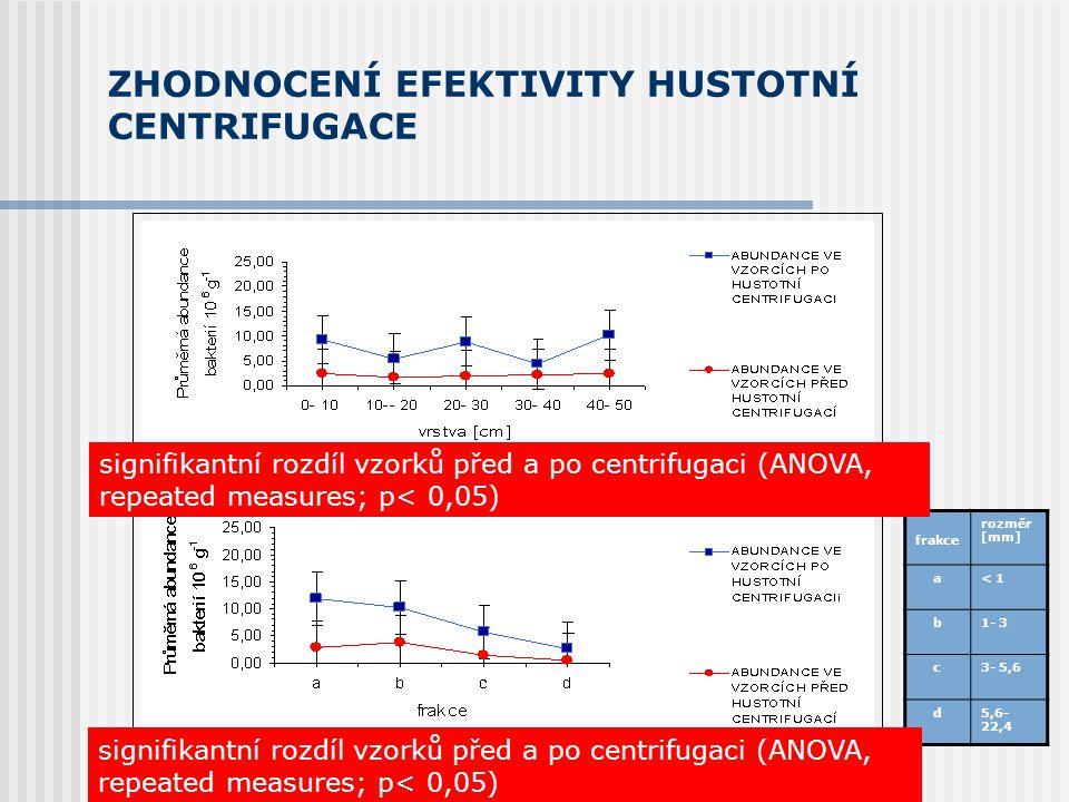 ZHODNOCENÍ EFEKTIVITY HUSTOTNÍ CENTRIFUGACE frakce rozměr [mm] a< 1 b1- 3 c3- 5,6 d5,6- 22,4 signifikantní rozdíl vzorků před a po centrifugaci (ANOVA, repeated measures; p< 0,05)