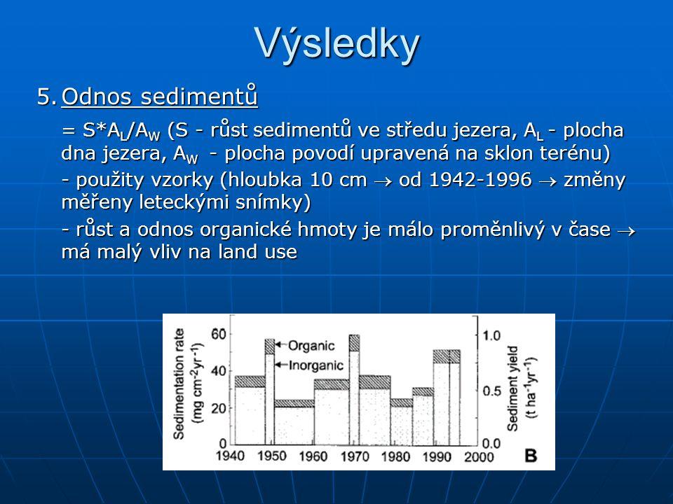 Výsledky 5.Odnos sedimentů = S*A L /A W (S - růst sedimentů ve středu jezera, A L - plocha dna jezera, A W - plocha povodí upravená na sklon terénu) - použity vzorky (hloubka 10 cm  od 1942-1996  změny měřeny leteckými snímky) - růst a odnos organické hmoty je málo proměnlivý v čase  má malý vliv na land use