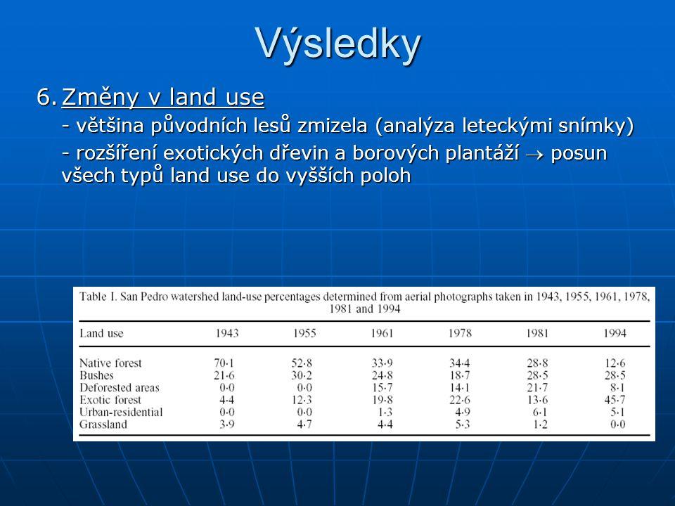 Výsledky 6.Změny v land use - většina původních lesů zmizela (analýza leteckými snímky) - rozšíření exotických dřevin a borových plantáží  posun všech typů land use do vyšších poloh