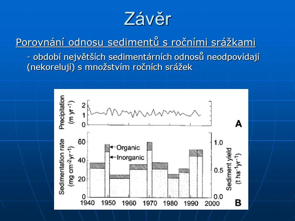 Závěr Porovnání odnosu sedimentů s ročními srážkami - období největších sedimentárních odnosů neodpovídají (nekorelují) s množstvím ročních srážek
