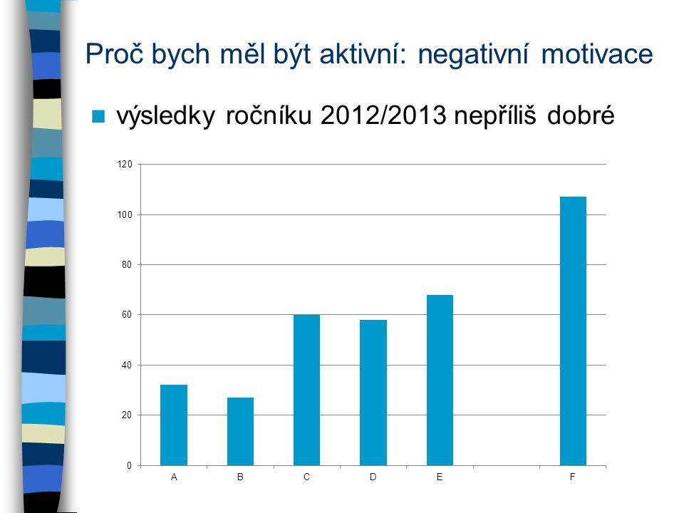 Proč bych měl být aktivní: negativní motivace výsledky ročníku 2012/2013 nepříliš dobré