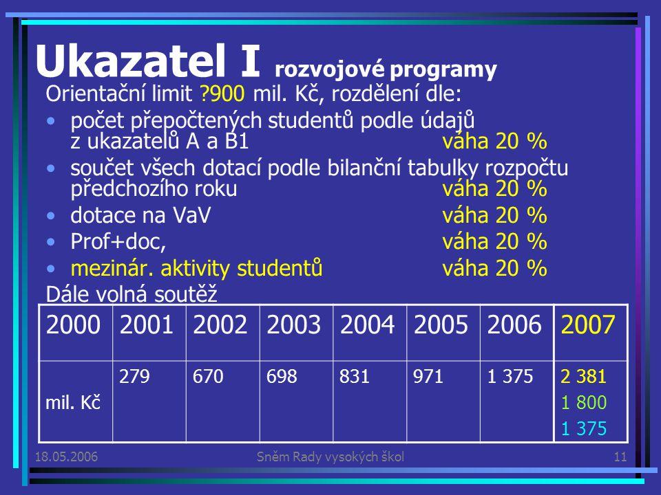 18.05.2006Sněm Rady vysokých škol11 Ukazatel I rozvojové programy Orientační limit 900 mil.