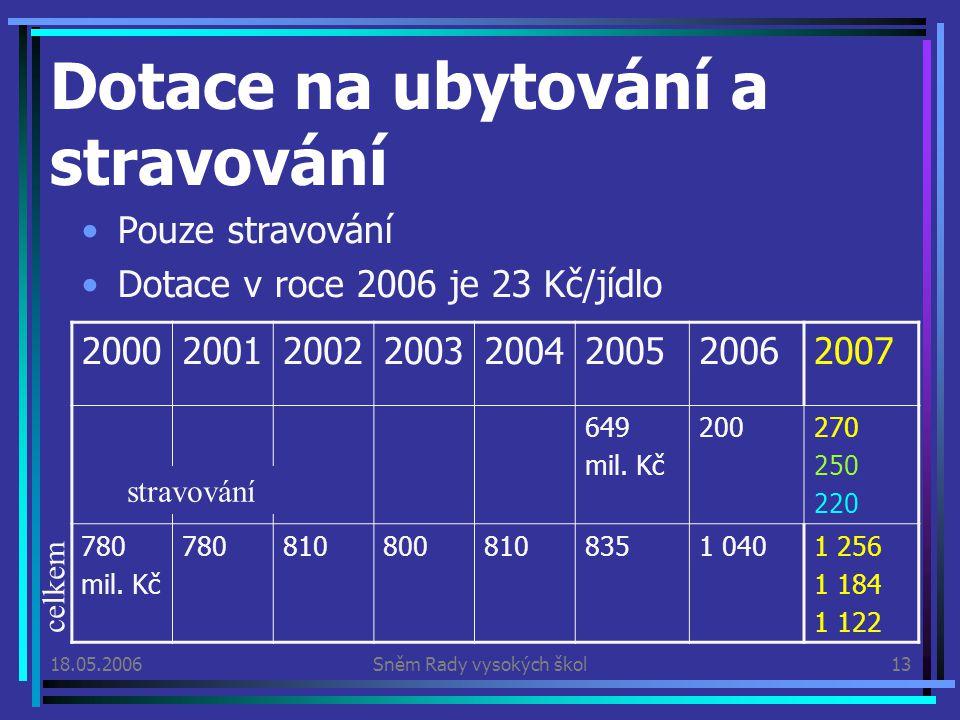 18.05.2006Sněm Rady vysokých škol13 Dotace na ubytování a stravování Pouze stravování Dotace v roce 2006 je 23 Kč/jídlo 20002001200220032004200520062007 649 mil.