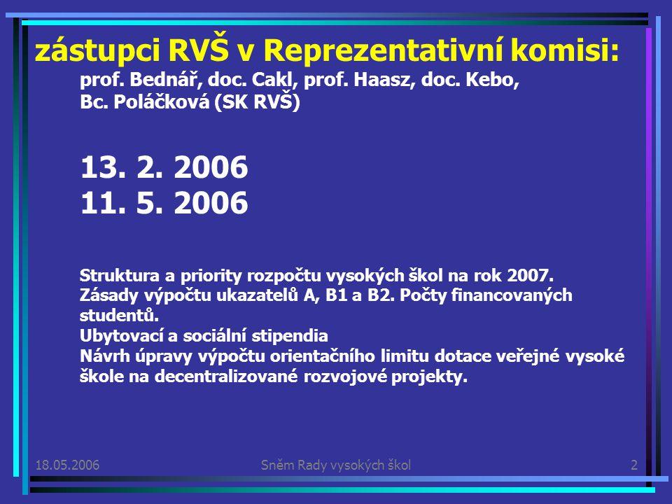 18.05.2006Sněm Rady vysokých škol3 A ktualizace koncepce reformy vysokého školství (vláda 14.9.2005) mil.