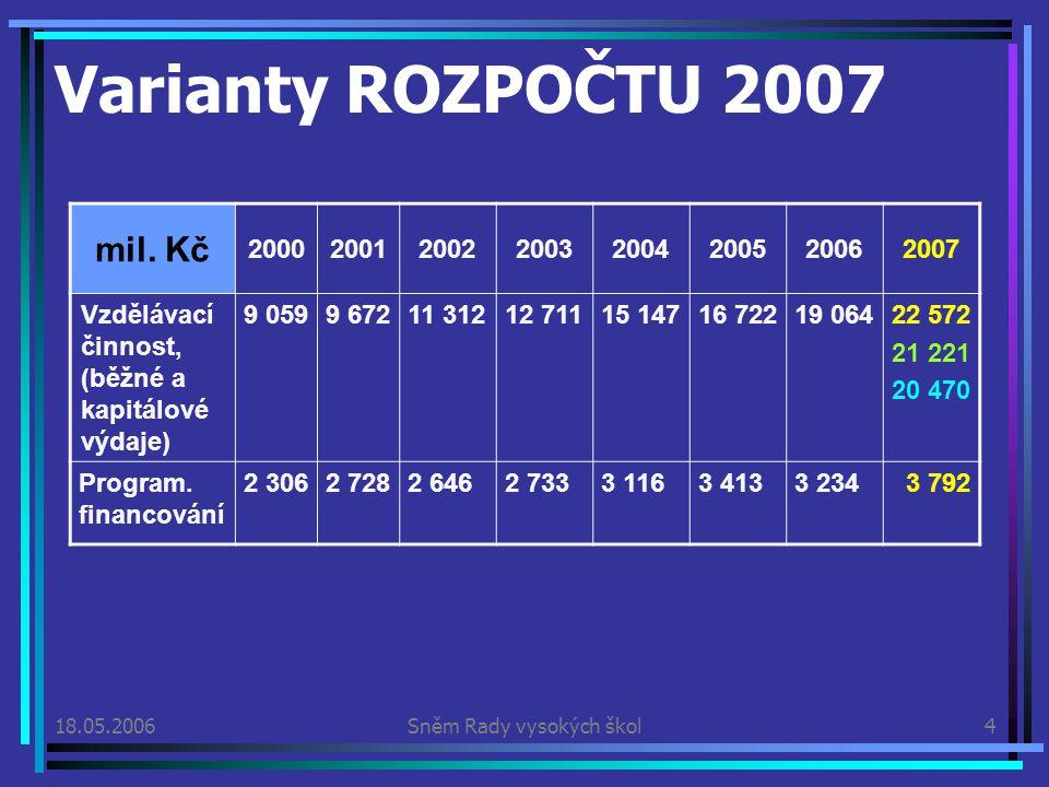 18.05.2006Sněm Rady vysokých škol4 Varianty ROZPOČTU 2007 mil.
