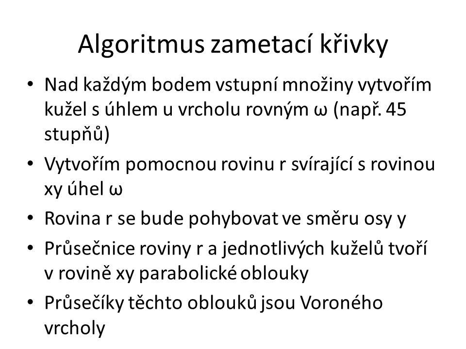Algoritmus zametací křivky Nad každým bodem vstupní množiny vytvořím kužel s úhlem u vrcholu rovným ω (např.
