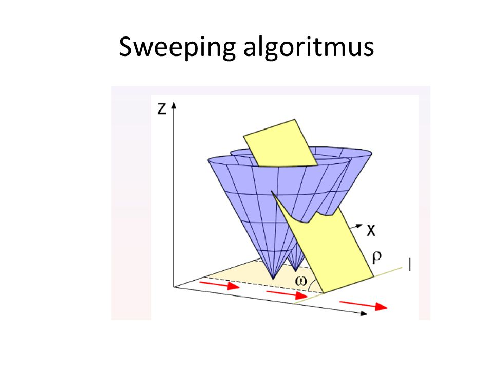 Sweeping algoritmus