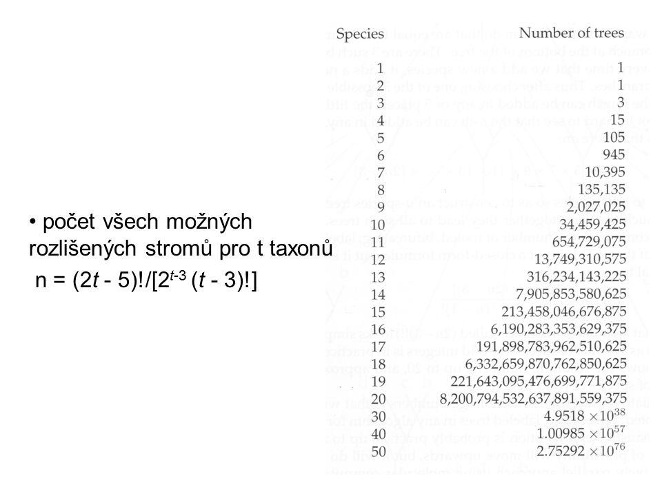 počet všech možných rozlišených stromů pro t taxonů n = (2t - 5)!/[2 t-3 (t - 3)!]