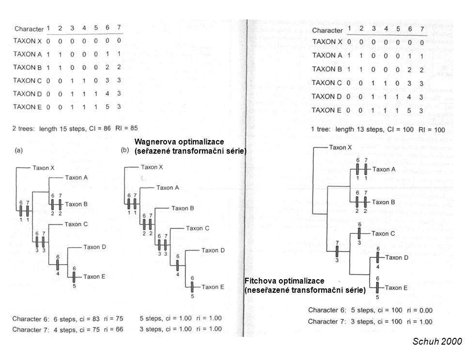 Wagnerova optimalizace (seřazené transformační série) Fitchova optimalizace (neseřazené transformační série) Schuh 2000