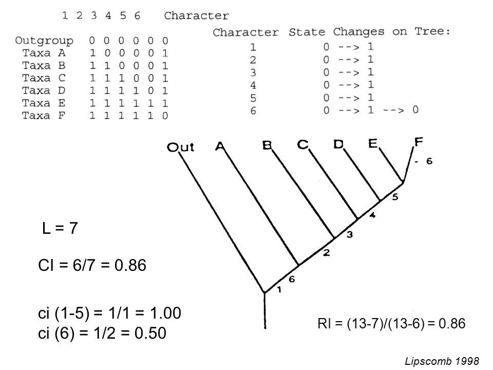 CI = 6/7 = 0.86 ci (1-5) = 1/1 = 1.00 ci (6) = 1/2 = 0.50 L = 7 RI = (13-7)/(13-6) = 0.86 Lipscomb 1998