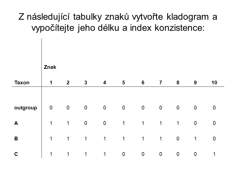 Z následující tabulky znaků vytvořte kladogram a vypočítejte jeho délku a index konzistence: Znak Taxon12345678910 outgroup0000000000 A1100111100 B111