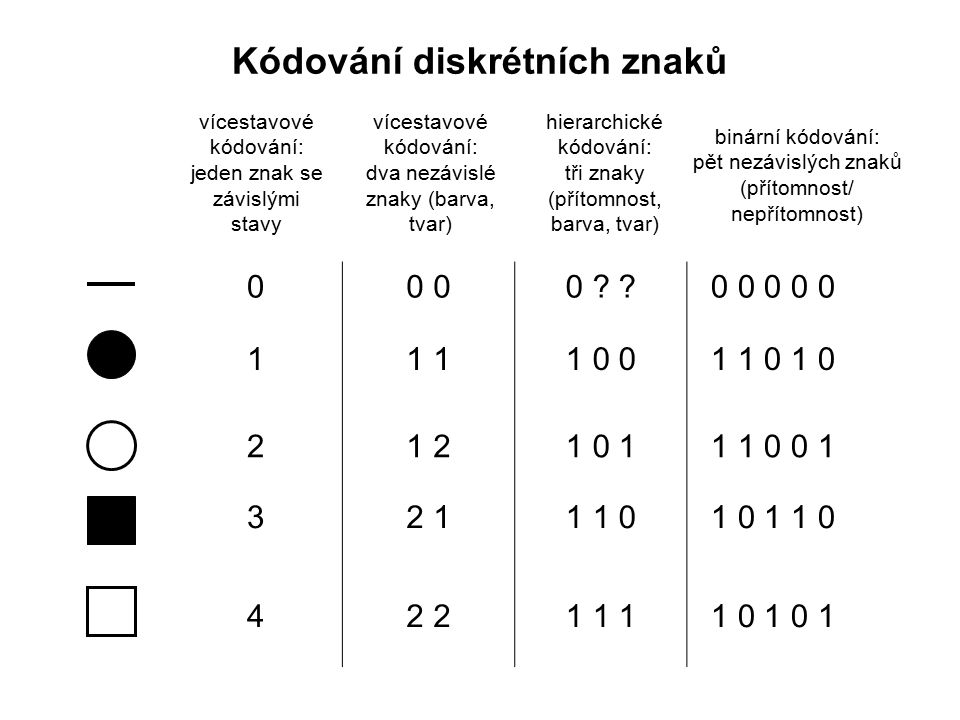 Kódování diskrétních znaků 00 00 00 ? ?0 0 0 0 0 11 11 11 0 01 1 0 1 0 21 21 21 0 11 1 0 0 1 32 12 11 1 01 0 1 1 0 42 22 21 1 11 0 1 0 1 vícestavové k