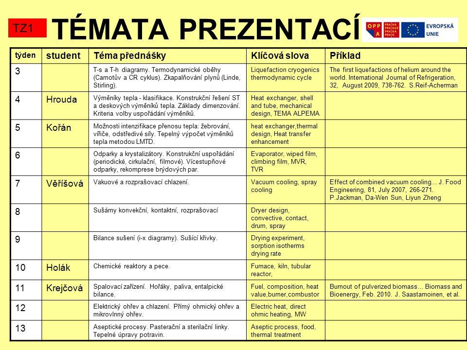 TÉMATA PREZENTACÍ TZ1 týden studentTéma přednáškyKlíčová slovaPříklad 3 T-s a T-h diagramy.