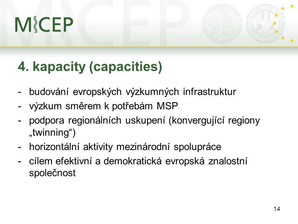 14 4. kapacity (capacities) -budování evropských výzkumných infrastruktur -výzkum směrem k potřebám MSP -podpora regionálních uskupení (konvergující r