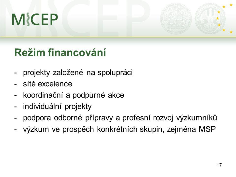 17 Režim financování -projekty založené na spolupráci -sítě excelence -koordinační a podpůrné akce -individuální projekty -podpora odborné přípravy a