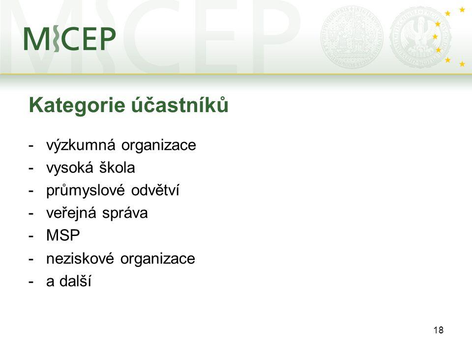 18 Kategorie účastníků -výzkumná organizace -vysoká škola -průmyslové odvětví -veřejná správa -MSP -neziskové organizace -a další